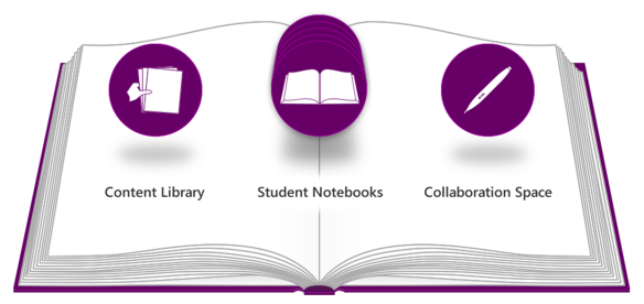 OneNote-class-notebooks.png