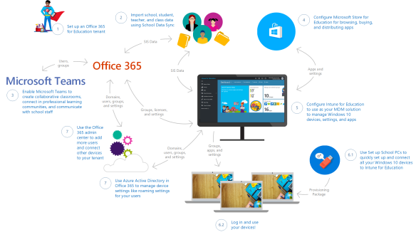microsoft_education_it_getstarted_workflow.png